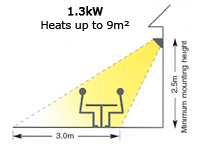 Heats up to 9m²